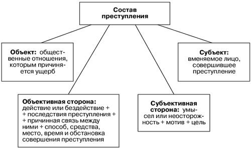 Грабеж объект субъект объективная сторона субъективная сторона