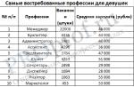 Все профессии в россии – Список профессий