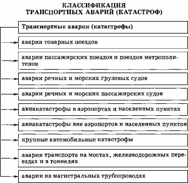 Доклад чс техногенного характера их причины и последствия 3365