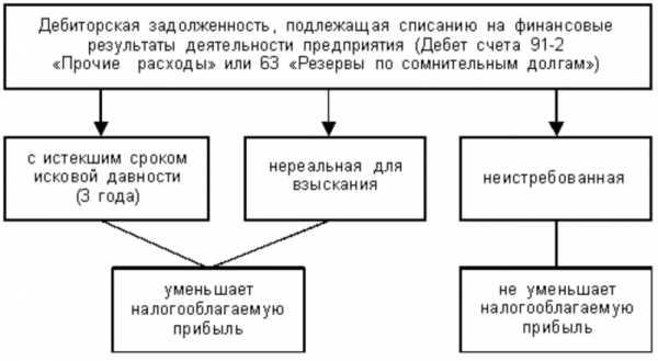 Евразийский банк кредитный отдел