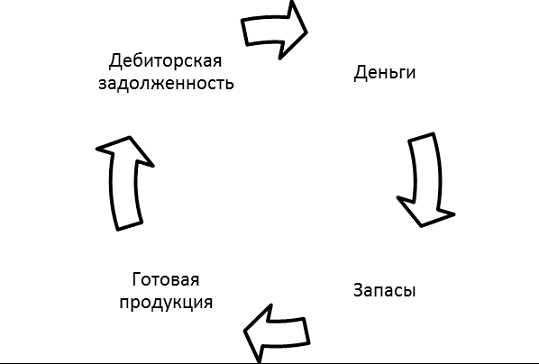 Решение задач по оборотным средствам с формулой колебания и волны задачи с решениями