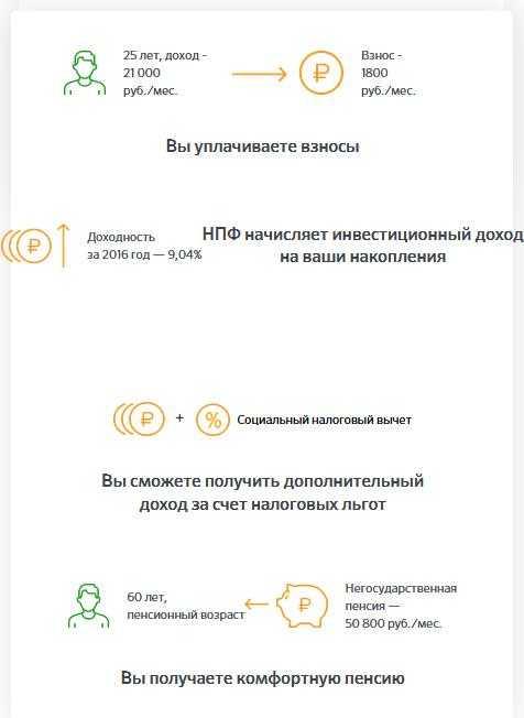 Как рассчитать накопительную пенсию в нпф сбербанка получить российскую военную пенсию