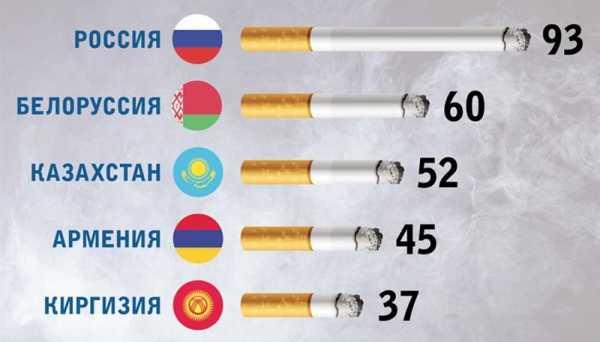 Как реализовывать табачные изделия купить кальян оптом табак